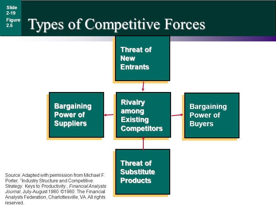 Types of Competitive Forces Threat of Substitute Products Bargaining Power of Buyers Rivalry among Existing Competitors Bargaining Power of Suppliers