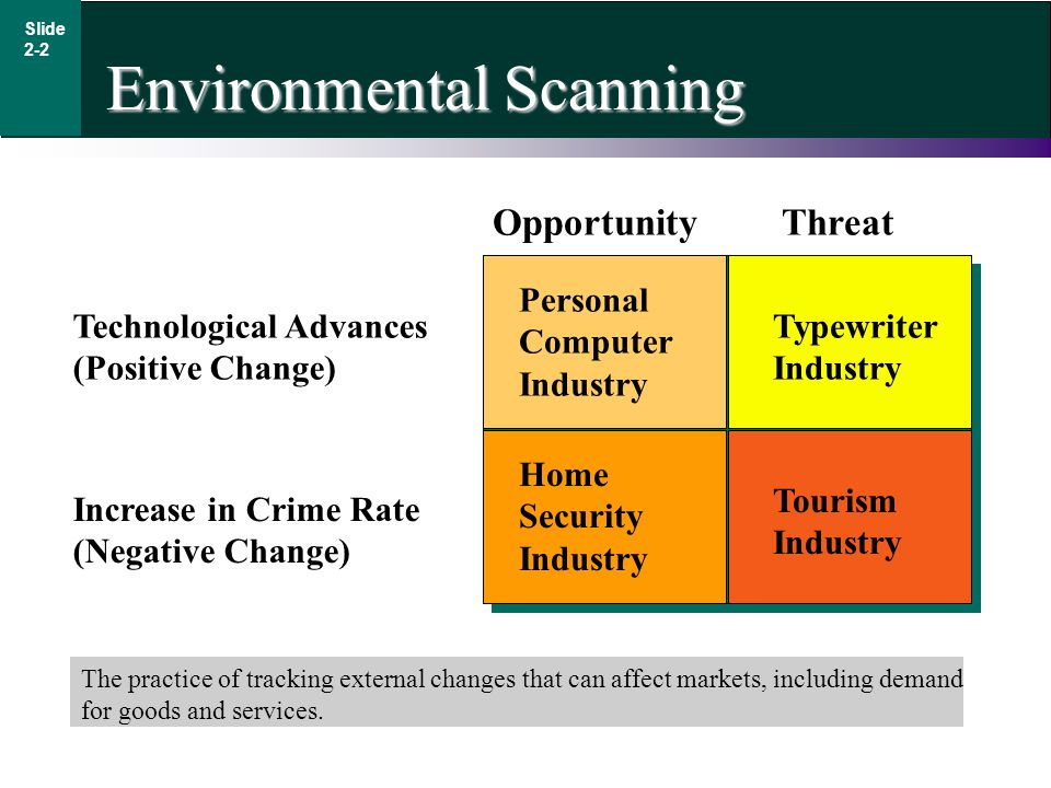 Environmental Scanning Slide 2-2 The practice of tracking external changes that can affect markets, including demand for goods and services. Personal
