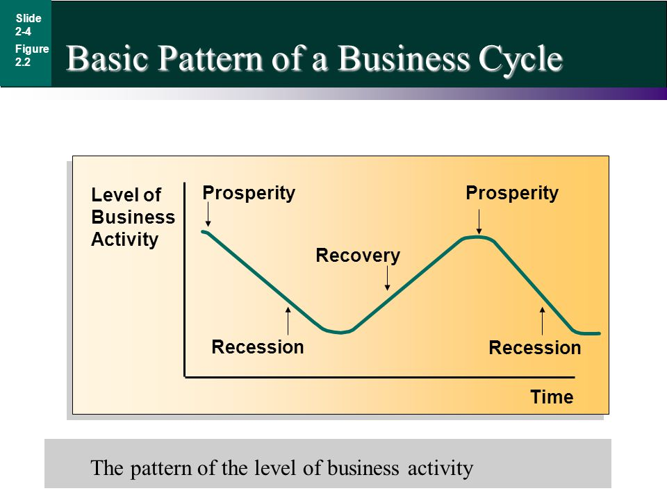 Slide 2-4 Basic Pattern of a Business Cycle Figure 2.2 Level of Business Activity Time Prosperity Recession Recovery The pattern of the level of busin