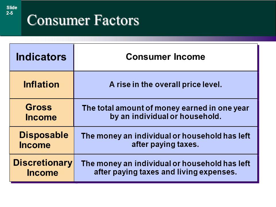Consumer Factors Indicators Consumer Income Inflation Gross Income Disposable Income Disposable Income Discretionary Income Discretionary Income A rise in the overall price level.