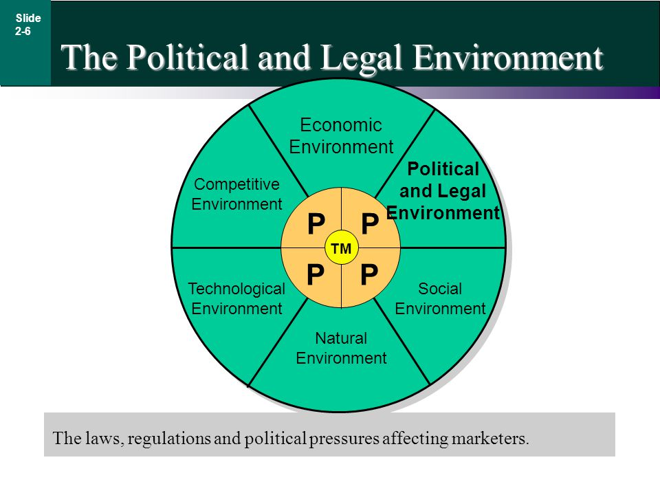 Slide 2-6 The Political and Legal Environment The laws, regulations and political pressures affecting marketers.
