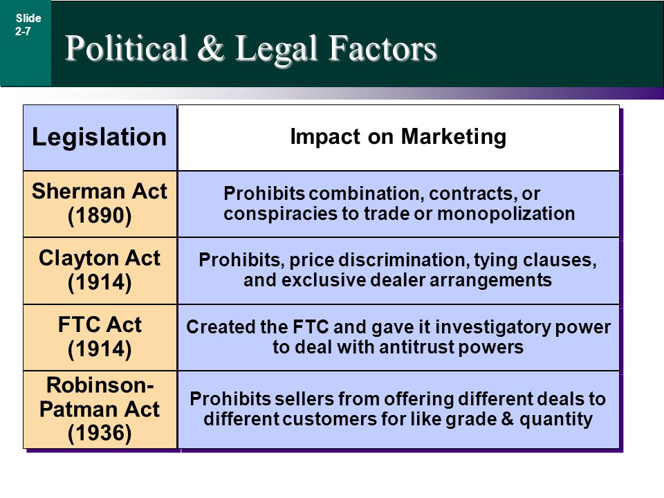 Political & Legal Factors Legislation Impact on Marketing Sherman Act (1890) Sherman Act (1890) Clayton Act (1914) Clayton Act (1914) FTC Act (1914) FTC Act (1914) Robinson- Patman Act (1936) Robinson- Patman Act (1936) Prohibits combination, contracts, or conspiracies to trade or monopolization Prohibits, price discrimination, tying clauses, and exclusive dealer arrangements Created the FTC and gave it investigatory power to deal with antitrust powers Prohibits sellers from offering different deals to different customers for like grade & quantity Slide 2-7