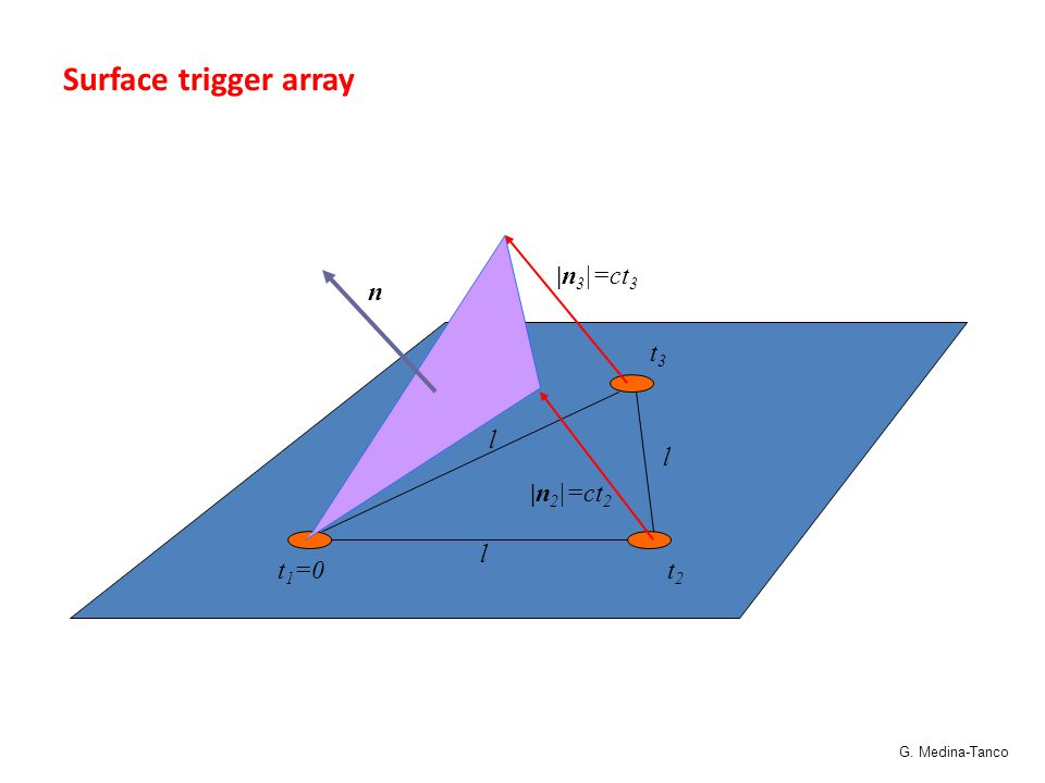 t 1 =0t2t2 t3t3 l l l |n 3 |=ct 3 |n 2 |=ct 2 n Surface trigger array G. Medina-Tanco