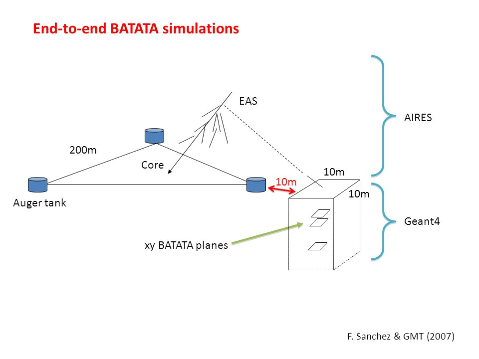End-to-end BATATA simulations EAS Core Auger tank 200m 10m xy BATATA planes AIRES Geant4 10m F.