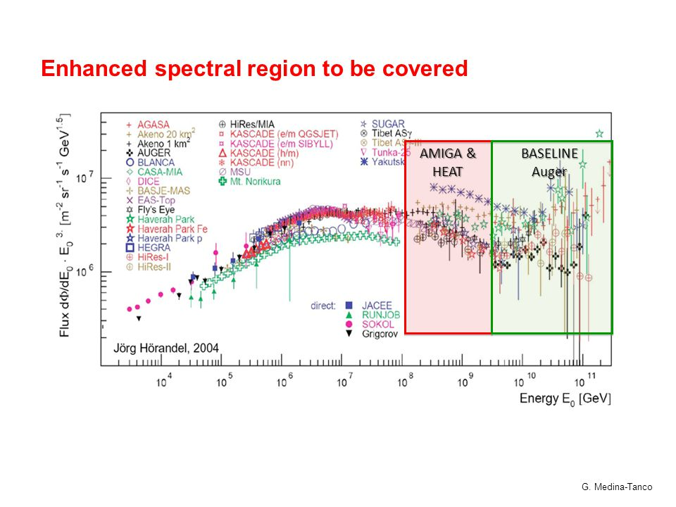 AMIGA & HEAT BASELINE Auger Enhanced spectral region to be covered G. Medina-Tanco