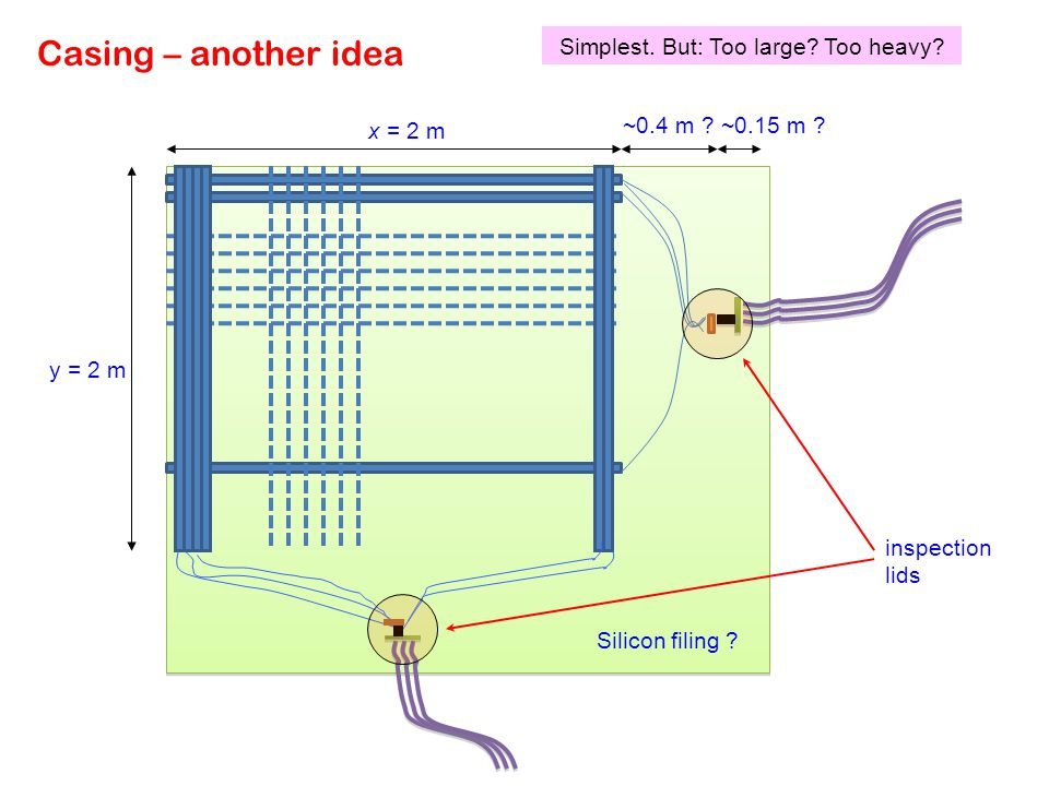 Casing – another idea y = 2 m x = 2 m ~0.4 m ?~0.15 m ? inspection lids Silicon filing ? Simplest. But: Too large? Too heavy?