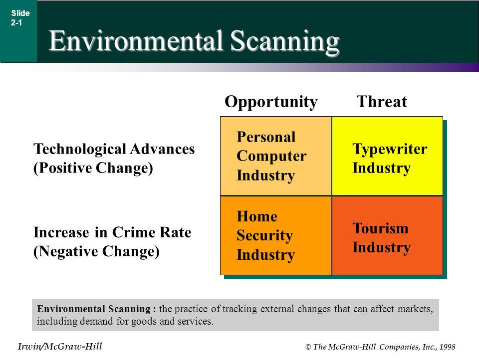 Irwin/McGraw-Hill © The McGraw-Hill Companies, Inc., 1998 Environmental Scanning Slide 2-1 Environmental Scanning : the practice of tracking external changes that can affect markets, including demand for goods and services.
