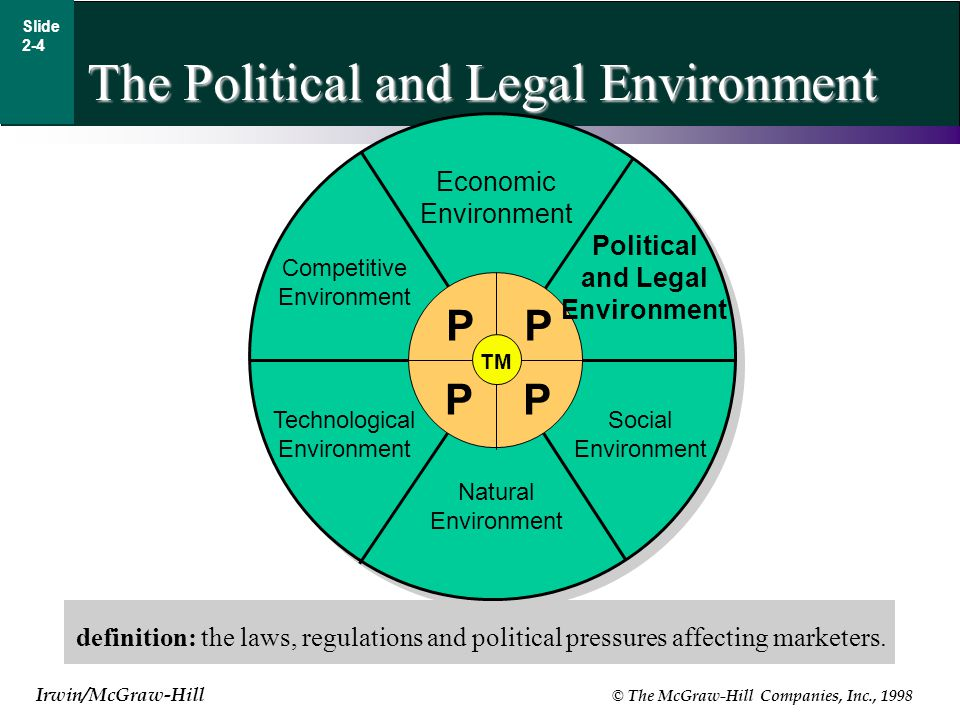 Irwin/McGraw-Hill © The McGraw-Hill Companies, Inc., 1998 Slide 2-4 The Political and Legal Environment definition: the laws, regulations and political pressures affecting marketers.