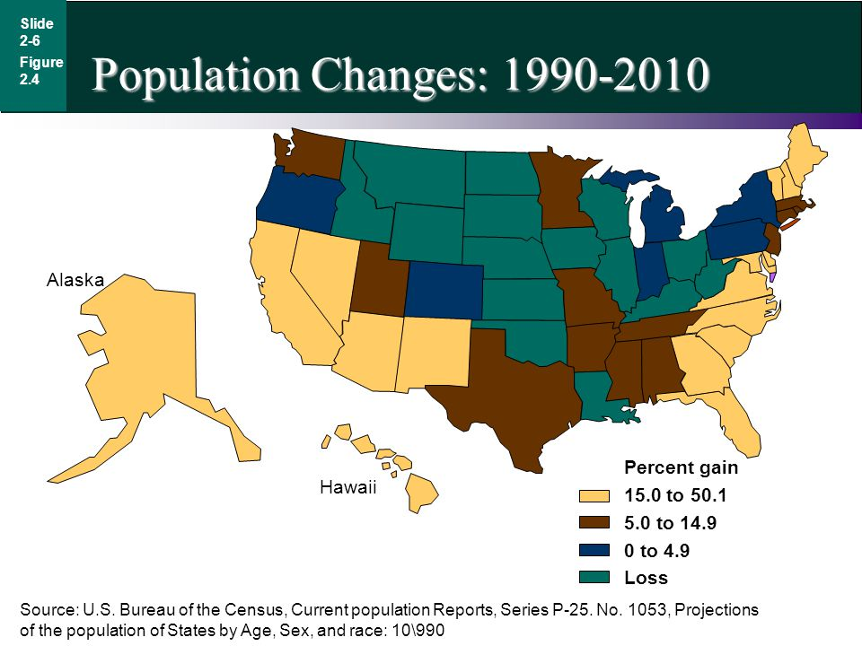 Slide 2-6 Population Changes: 1990-2010 Figure 2.4 Percent gain 15.0 to 50.1 5.0 to 14.9 0 to 4.9 Loss Source: U.S.
