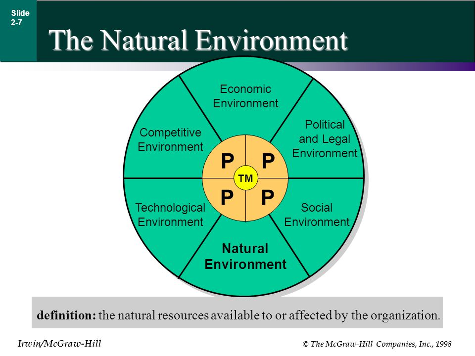 Irwin/McGraw-Hill © The McGraw-Hill Companies, Inc., 1998 Slide 2-7 The Natural Environment definition: the natural resources available to or affected by the organization.