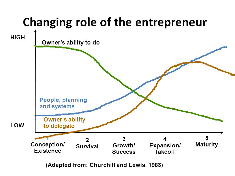 Changing role of the entrepreneur HIGH LOW 1 Conception/ Existence 2 Survival 3 Growth/ Success 4 Expansion/ Takeoff 5 Maturity Owner's ability to do