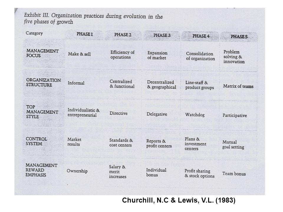 Churchill, N.C & Lewis, V.L. (1983)