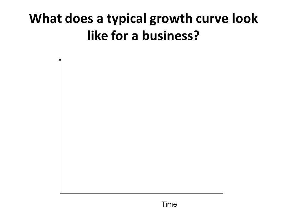 What does a typical growth curve look like for a business? Time
