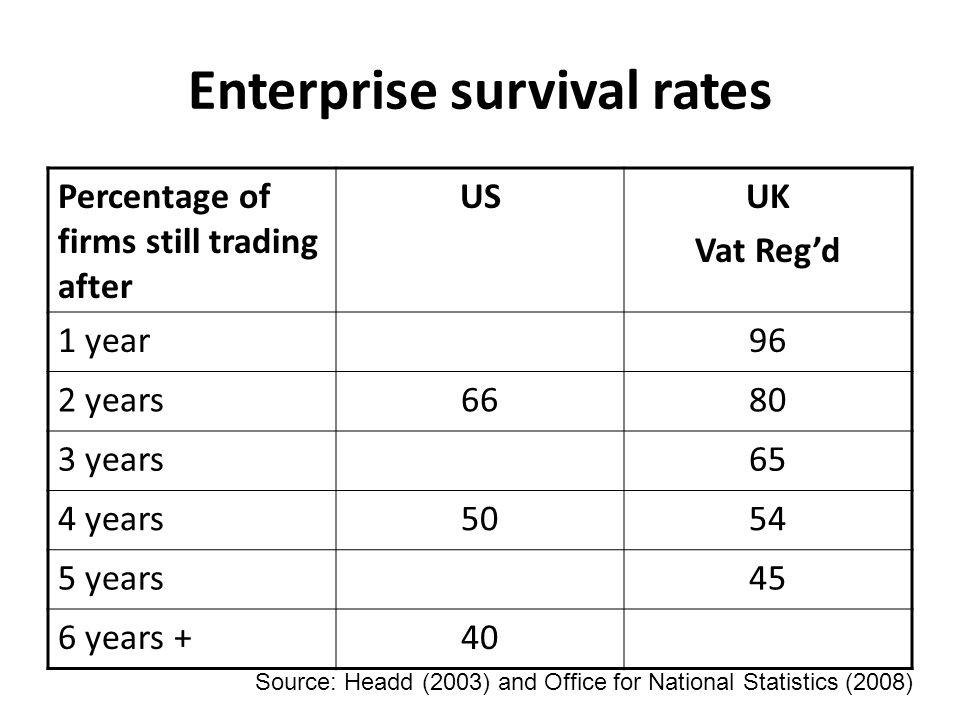 Enterprise survival rates Percentage of firms still trading after USUK Vat Reg'd 1 year96 2 years6680 3 years65 4 years5054 5 years45 6 years +40 Sour