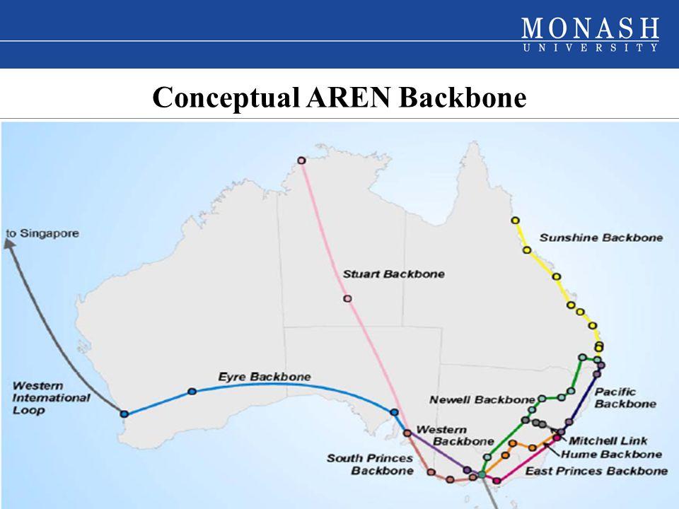 www.monash.edu.au 7 Conceptual AREN Backbone