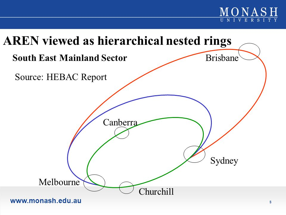 www.monash.edu.au 8 Sydney Brisbane Canberra Melbourne Churchill AREN viewed as hierarchical nested rings South East Mainland Sector Source: HEBAC Report