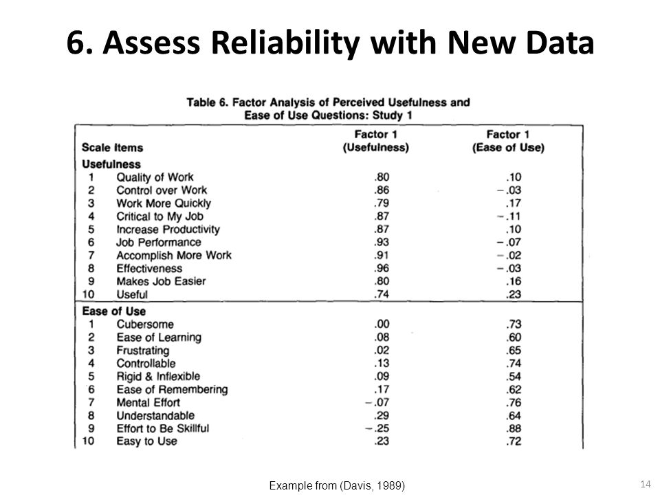 14 6. Assess Reliability with New Data Example from (Davis, 1989)