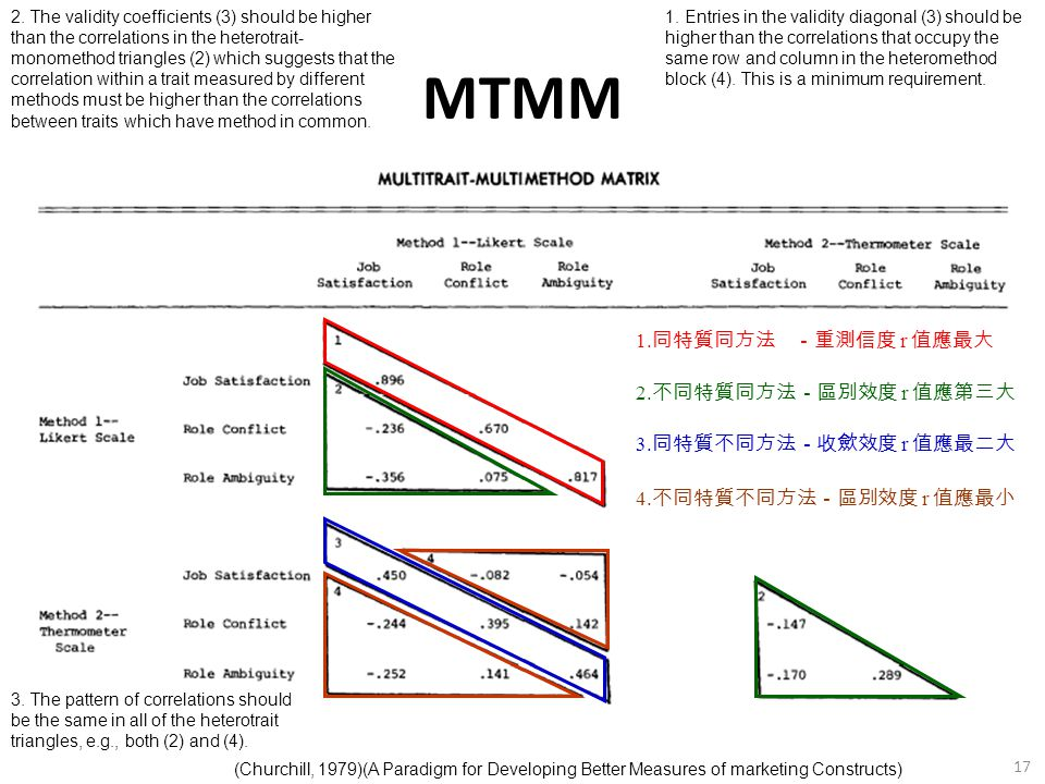 17 MTMM (Churchill, 1979)(A Paradigm for Developing Better Measures of marketing Constructs) 1. 同特質同方法 -重測信度 r 值應最大 2. 不同特質同方法-區別效度 r 值應第三大 3. 同特質不同方法