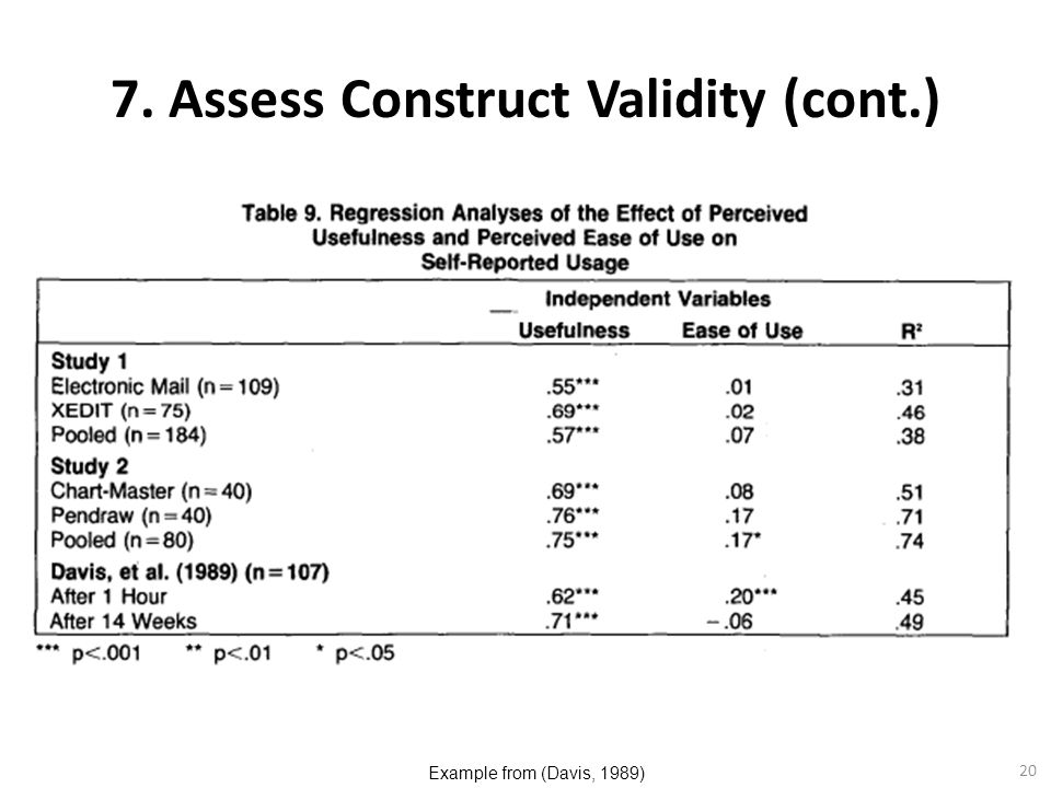 20 7. Assess Construct Validity (cont.) Example from (Davis, 1989)