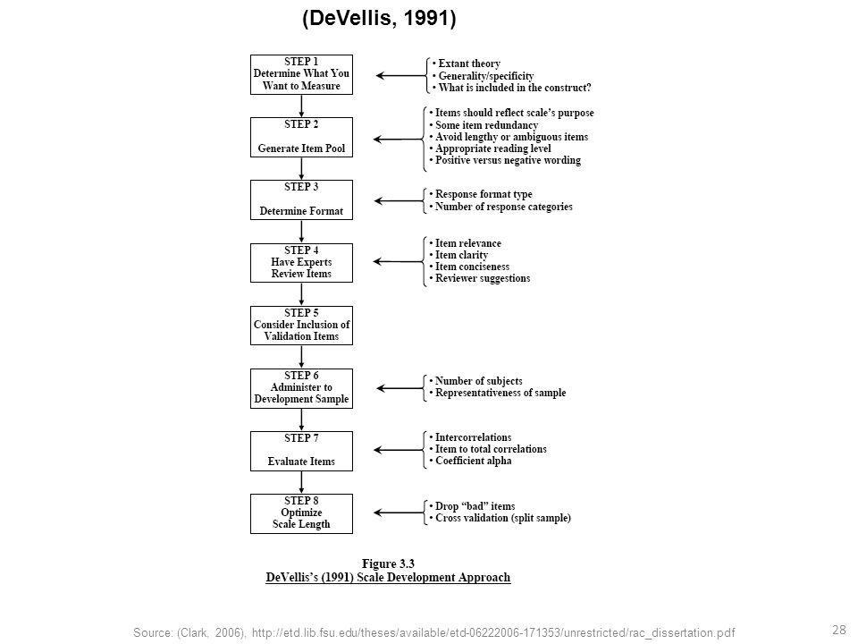 28 Source: (Clark, 2006), http://etd.lib.fsu.edu/theses/available/etd-06222006-171353/unrestricted/rac_dissertation.pdf (DeVellis, 1991)