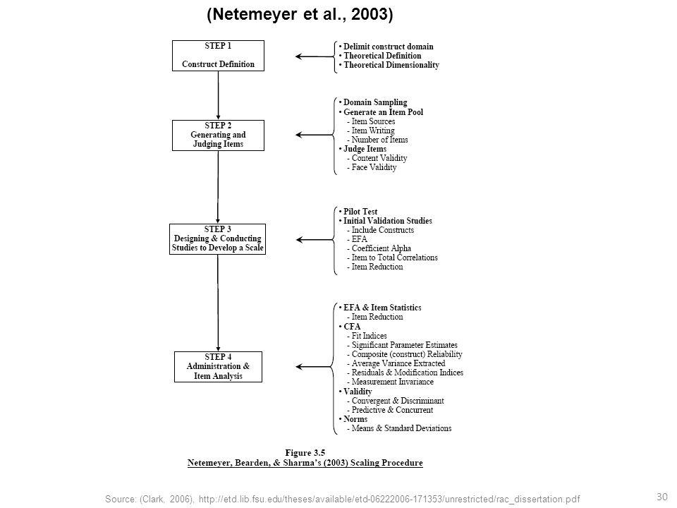 30 Source: (Clark, 2006), http://etd.lib.fsu.edu/theses/available/etd-06222006-171353/unrestricted/rac_dissertation.pdf (Netemeyer et al., 2003)