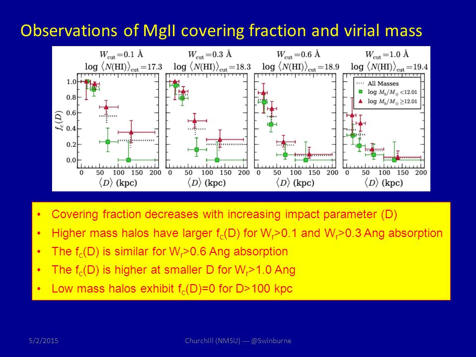 Observations of MgII covering fraction and virial mass Covering fraction decreases with increasing impact parameter (D) Higher mass halos have larger