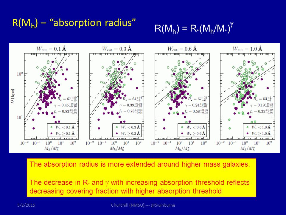 "R(M h ) – ""absorption radius"" The absorption radius is more extended around higher mass galaxies. The decrease in R * and  with increasing absorption"