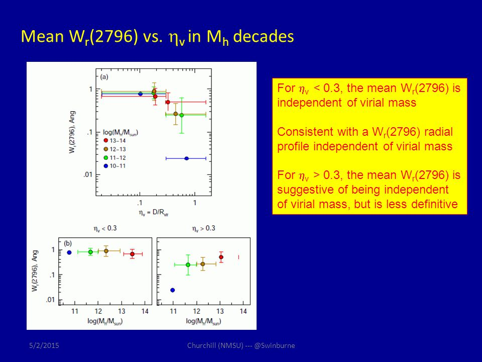 Mean W r (2796) vs.  v in M h decades For  v < 0.3, the mean W r (2796) is independent of virial mass Consistent with a W r (2796) radial profile in