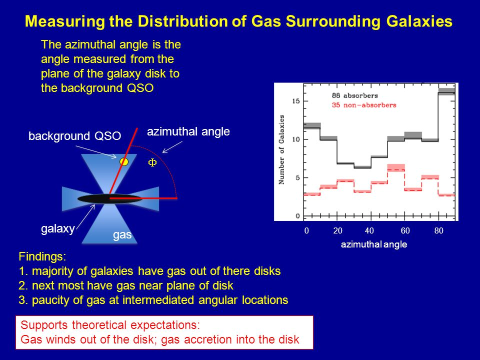 Measuring the Distribution of Gas Surrounding Galaxies  galaxy background QSO gas azimuthal angle The azimuthal angle is the angle measured from the