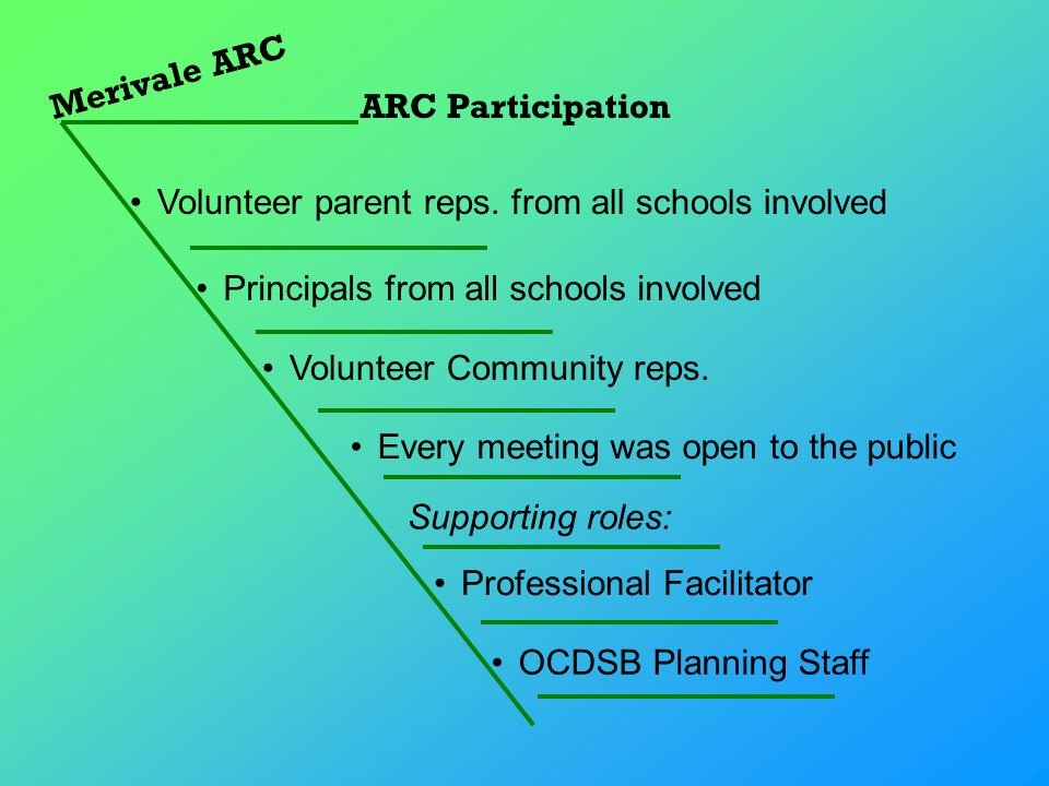 Merivale ARC ARC Participation Principals from all schools involved Volunteer parent reps.
