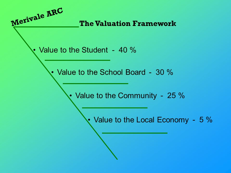 Merivale ARC The Valuation Framework Value to the School Board Value to the Student Value to the Community Value to the Local Economy - 40 % - 30 % - 25 % - 5 %
