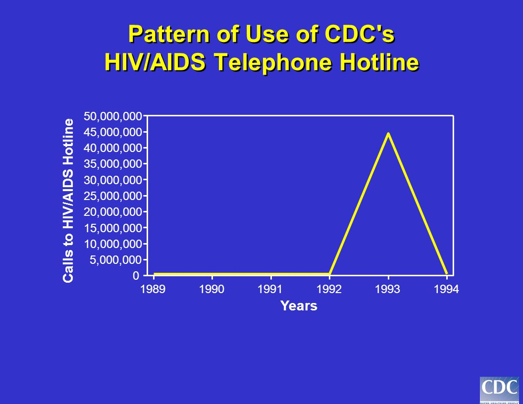 Pattern of Use of CDC's HIV/AIDS Telephone Hotline 0 10000 20000 30000 40000 50000 60000 70000 80000 1989199019911992 Years Calls to HIV/AIDS Hotline