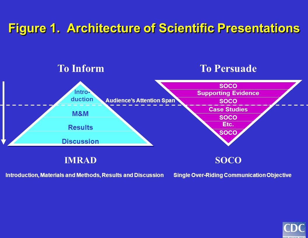 SOCO Supporting Evidence SOCO Citation of Authority SOCO Elements of Persuasion SOCO SOCO Single Overriding Communication Objective