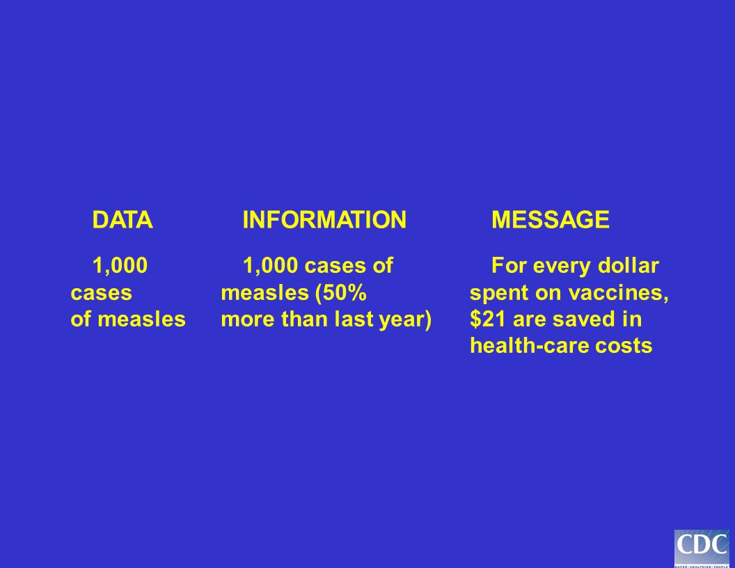 DATAINFORMATIONMESSAGE 1,000 cases of measles 1,000 cases of measles (50% more than last year) Have all infants vaccinated for measles before their fi
