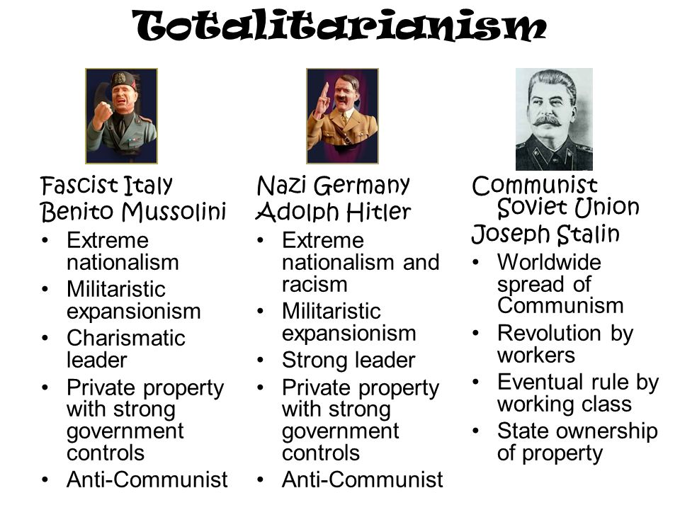 Totalitarianism Fascist Italy Benito Mussolini Extreme nationalism Militaristic expansionism Charismatic leader Private property with strong government controls Anti-Communist Nazi Germany Adolph Hitler Extreme nationalism and racism Militaristic expansionism Strong leader Private property with strong government controls Anti-Communist Communist Soviet Union Joseph Stalin Worldwide spread of Communism Revolution by workers Eventual rule by working class State ownership of property