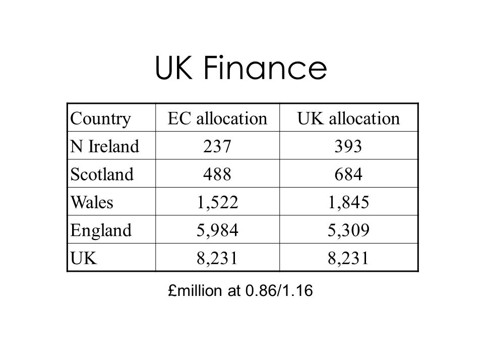 UK Finance CountryEC allocationUK allocation N Ireland237393 Scotland488684 Wales1,5221,845 England5,9845,309 UK8,231 £million at 0.86/1.16
