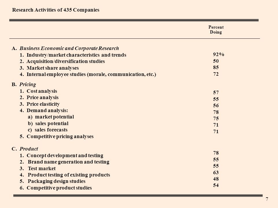 7 Research Activities of 435 Companies Percent Doing A.