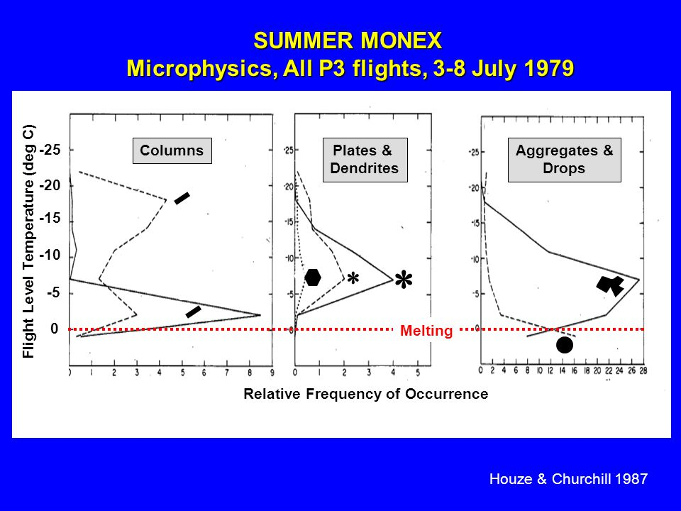 SUMMER MONEX Microphysics, All P3 flights, 3-8 July 1979 Houze & Churchill 1987 Columns Needles Drops Aggregates Plates Dendrites   ColumnsPlates & Dendrites Aggregates & Drops Flight Level Temperature (deg C) 0 -5 -10 -15 -20 -25 Relative Frequency of Occurrence Melting