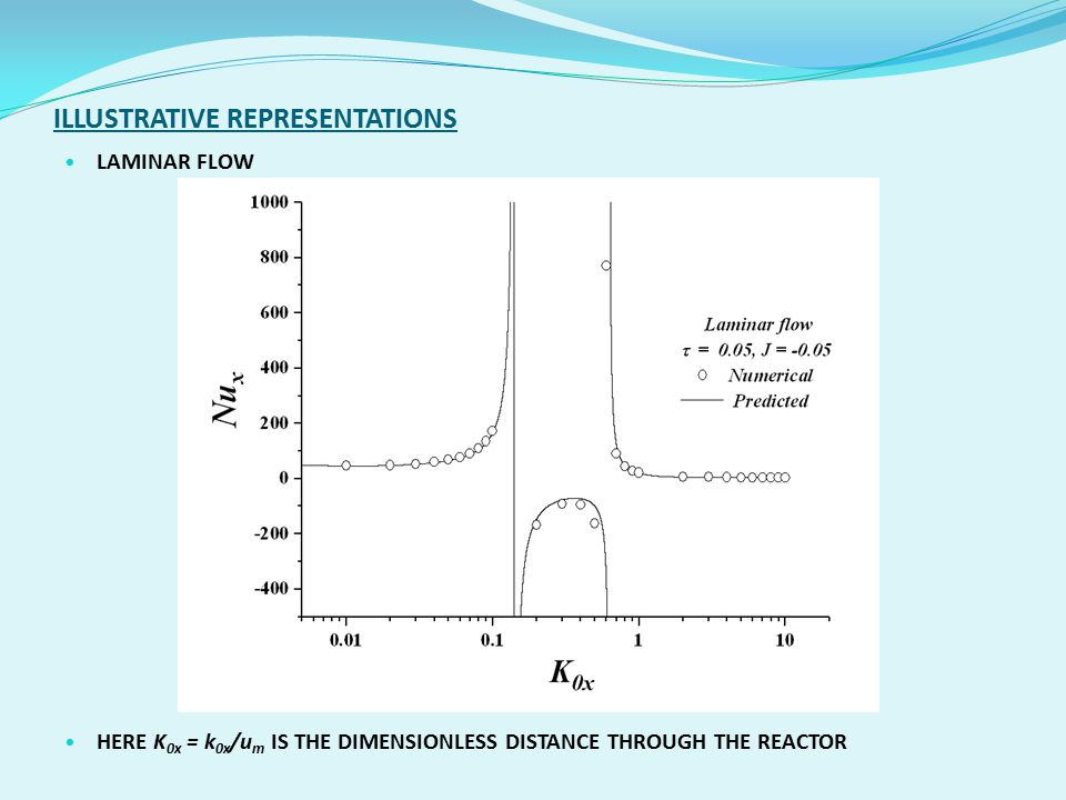 ILLUSTRATIVE REPRESENTATIONS LAMINAR FLOW HERE K 0x = k 0x /u m IS THE DIMENSIONLESS DISTANCE THROUGH THE REACTOR