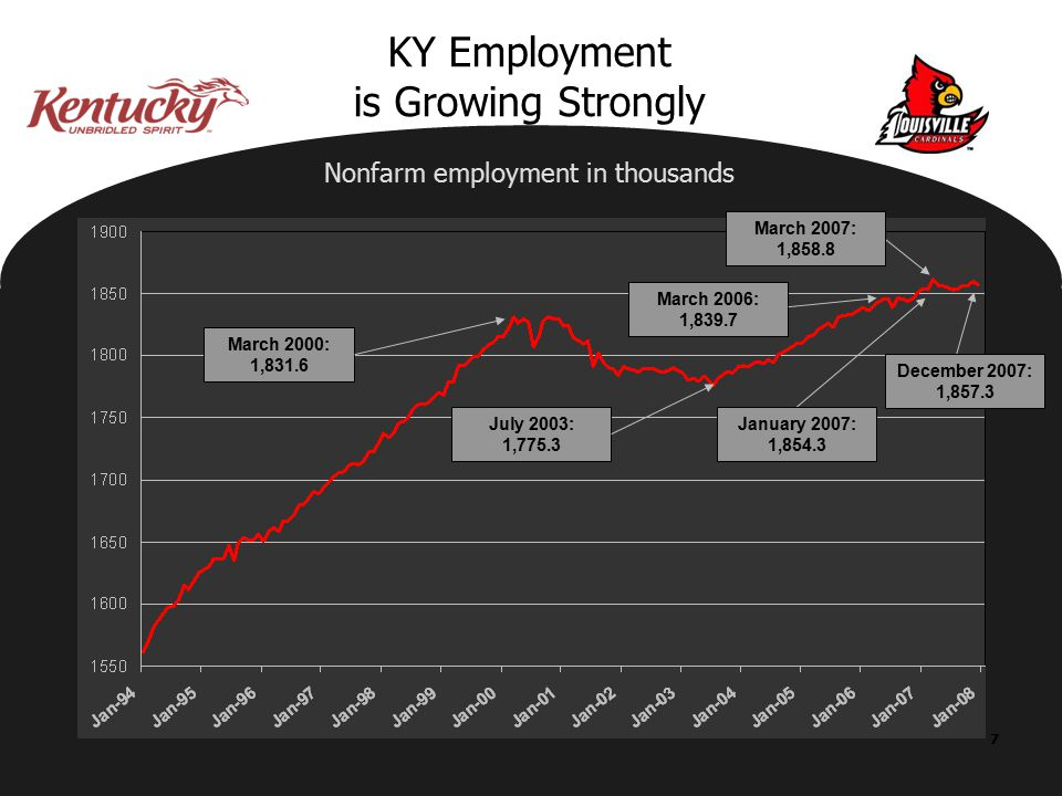 7 KY Employment is Growing Strongly March 2000: 1,831.6 July 2003: 1,775.3 March 2006: 1,839.7 Nonfarm employment in thousands January 2007: 1,854.3 March 2007: 1,858.8 December 2007: 1,857.3