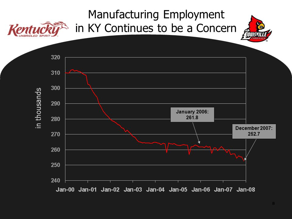 8 Manufacturing Employment in KY Continues to be a Concern in thousands January 2006: 261.8 December 2007: 252.7