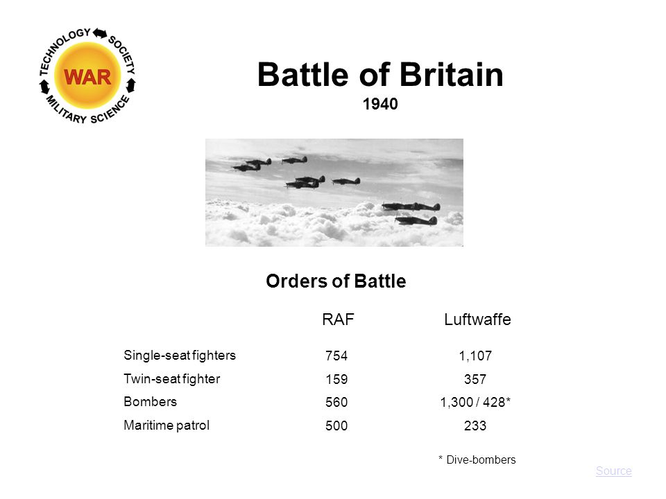 Operation Sea Lion 1940 German Plan Source: Royal Air Force Take control of the air  Defeat the RAF Isolate the invasion area  Neutralize Royal Navy, destroy communications & defenses Invade England  Land Panzers to employ Blitzkrieg tactics