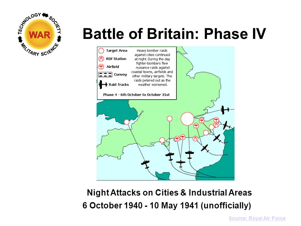 Battle of Britain Action The Circle of Modern War and logo © Thomas D. Pilsch 2007-2013