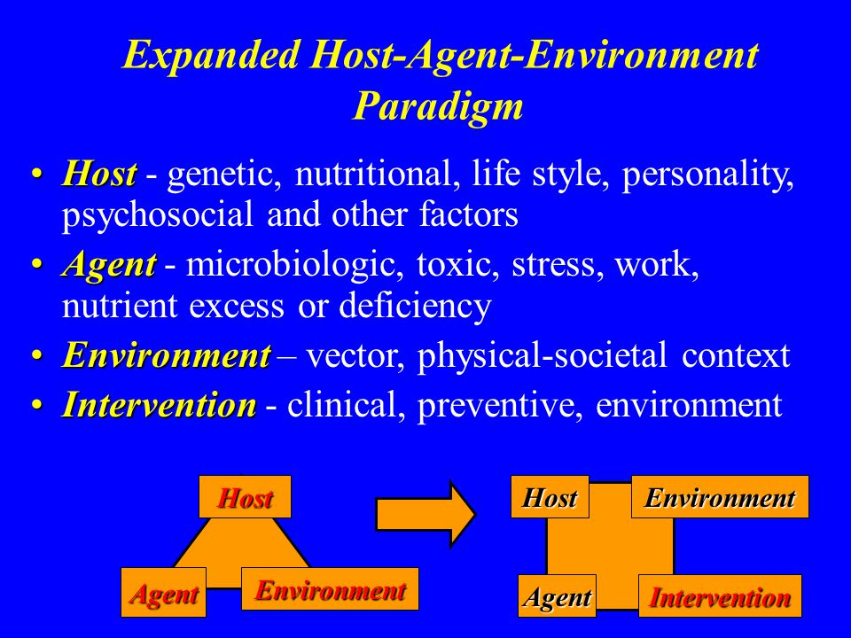 Expanded Host-Agent-Environment Paradigm HostHost - genetic, nutritional, life style, personality, psychosocial and other factors AgentAgent - microbiologic, toxic, stress, work, nutrient excess or deficiency EnvironmentEnvironment – vector, physical-societal context InterventionIntervention - clinical, preventive, environment Host AgentEnvironment HostEnvironment AgentIntervention