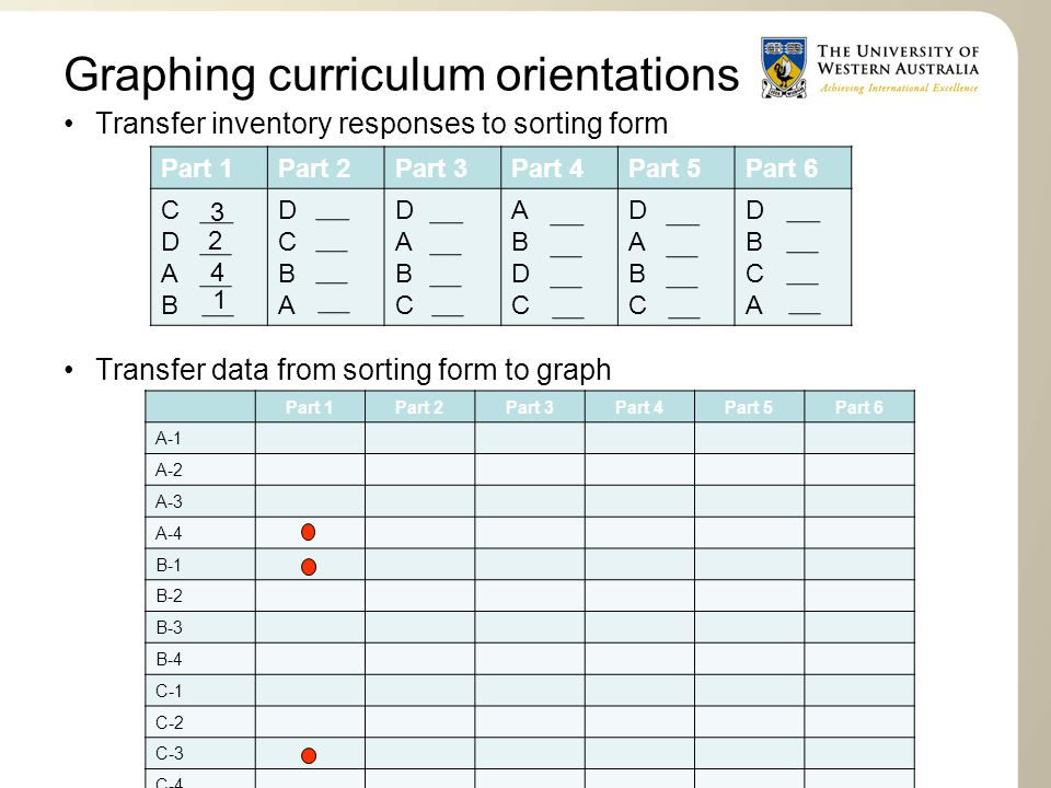 Graphing curriculum orientations Transfer inventory responses to sorting form Transfer data from sorting form to graph Part 1Part 2Part 3Part 4Part 5P