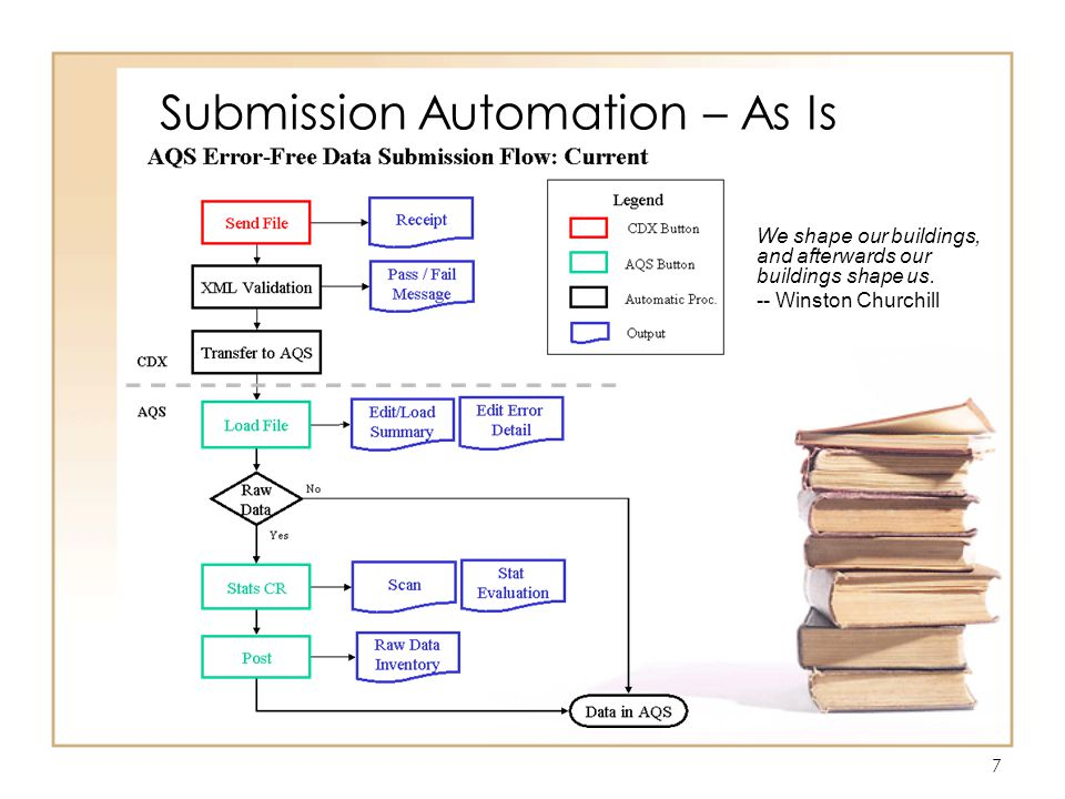 8 Submission Automation – To Be