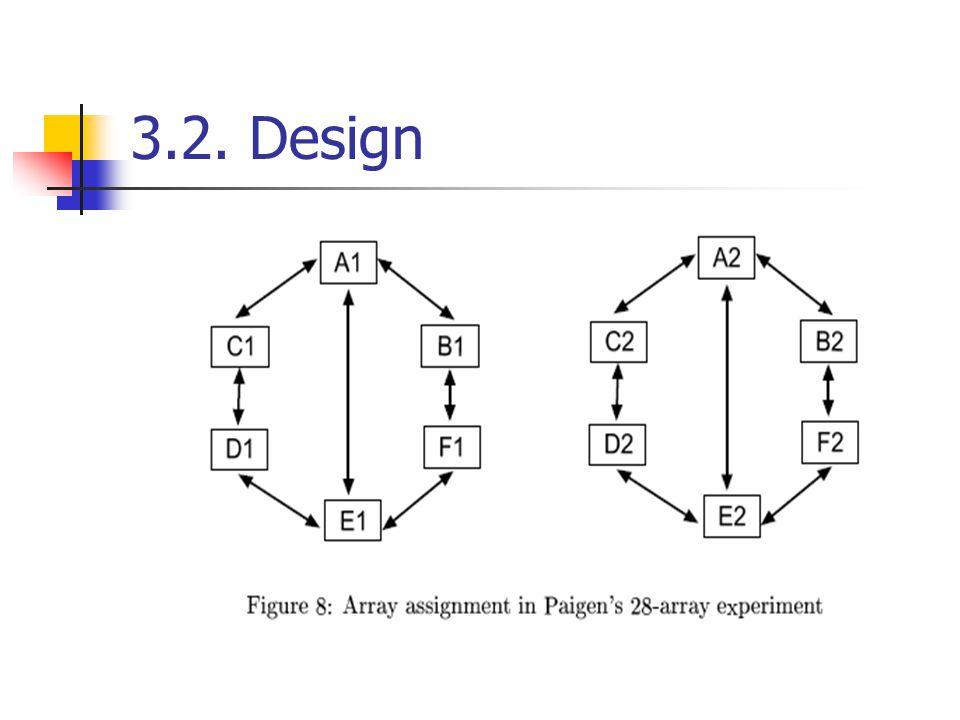 3.2. Design