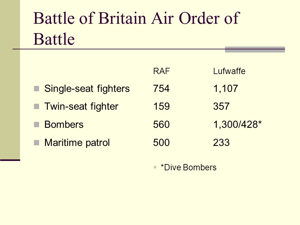 Battle of Britain Air Order of Battle RAFLufwaffe Single-seat fighters7541,107 Twin-seat fighter159357 Bombers5601,300/428* Maritime patrol500233  *Dive Bombers