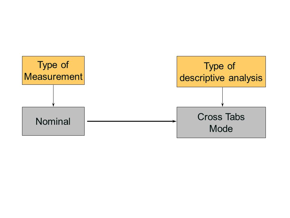 Type of Measurement Type of descriptive analysis Nominal Cross Tabs Mode