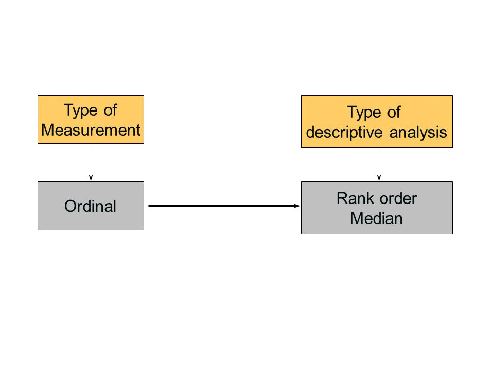 Type of Measurement Type of descriptive analysis Ordinal Rank order Median